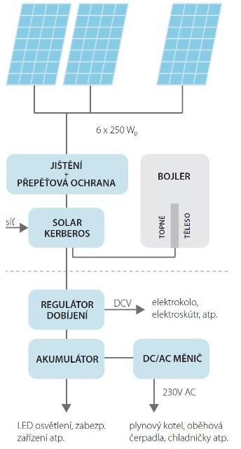schema_solar_kerberos_cz